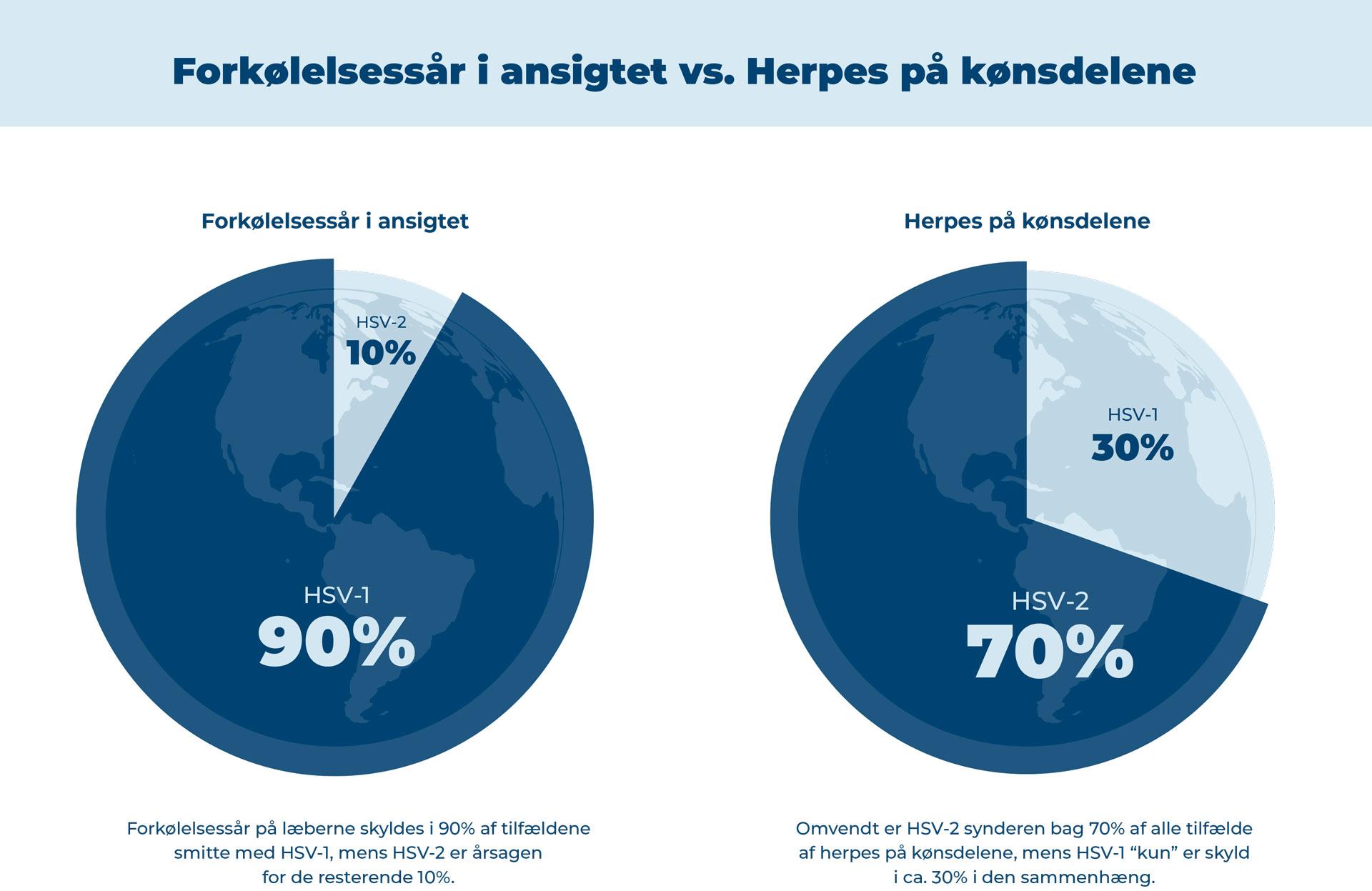 Forkølelsessår og herpes skyldes HSV-1 ell. HSV-2