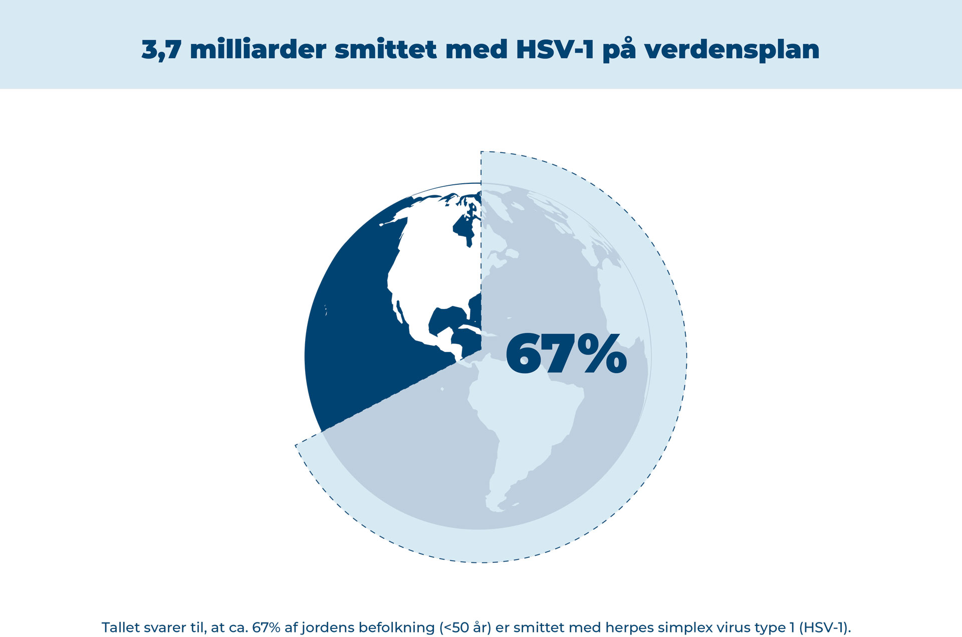 Antal smittede med HSV-1 på verdensplan